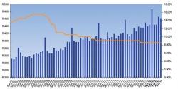 KZN Provincial Treasury:Spark Cash index April 2013:Average Cash WithdrawalVS Prime Interest Rate