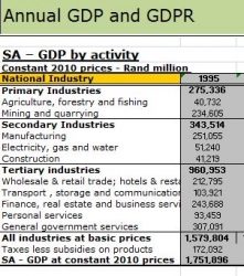 KZN Provincial Treasury - KZN GDP Model