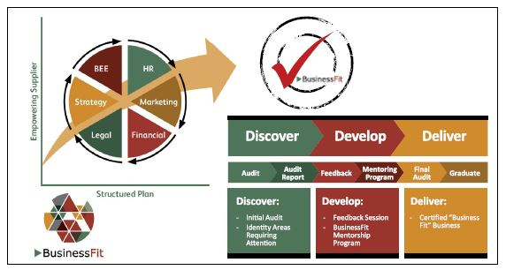 BusinessFIT:Our approach is summarised in the diagram above