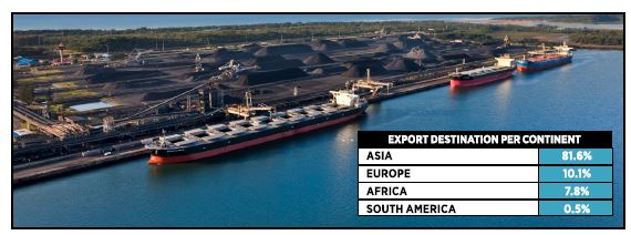 RBCT : Export Destination per Continent